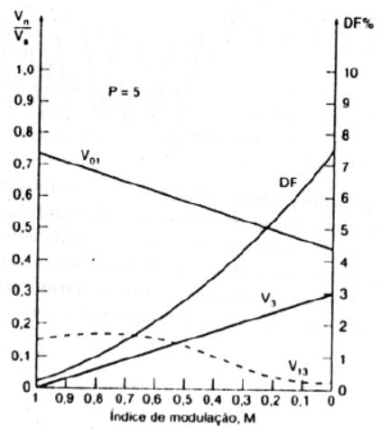 Harmônicos da modulação MSPWM