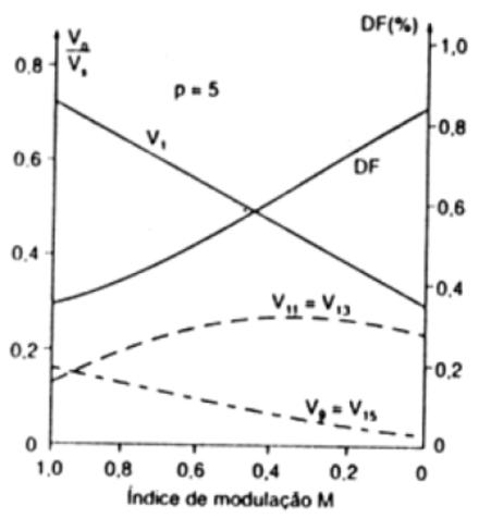 Harmônicos da modulação SPWM