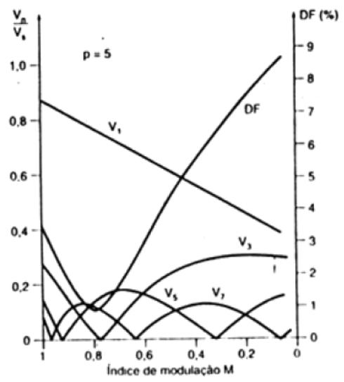 Harmônicos por modulação por pulso único