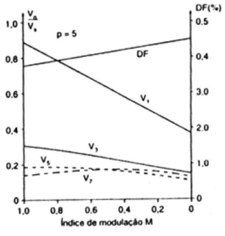 Harmônicos por modulação por pulsos múltiplos