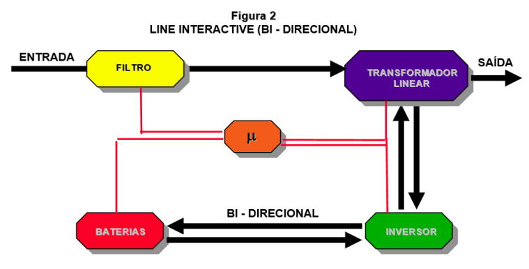 Line Interactive (Bi-Directional)