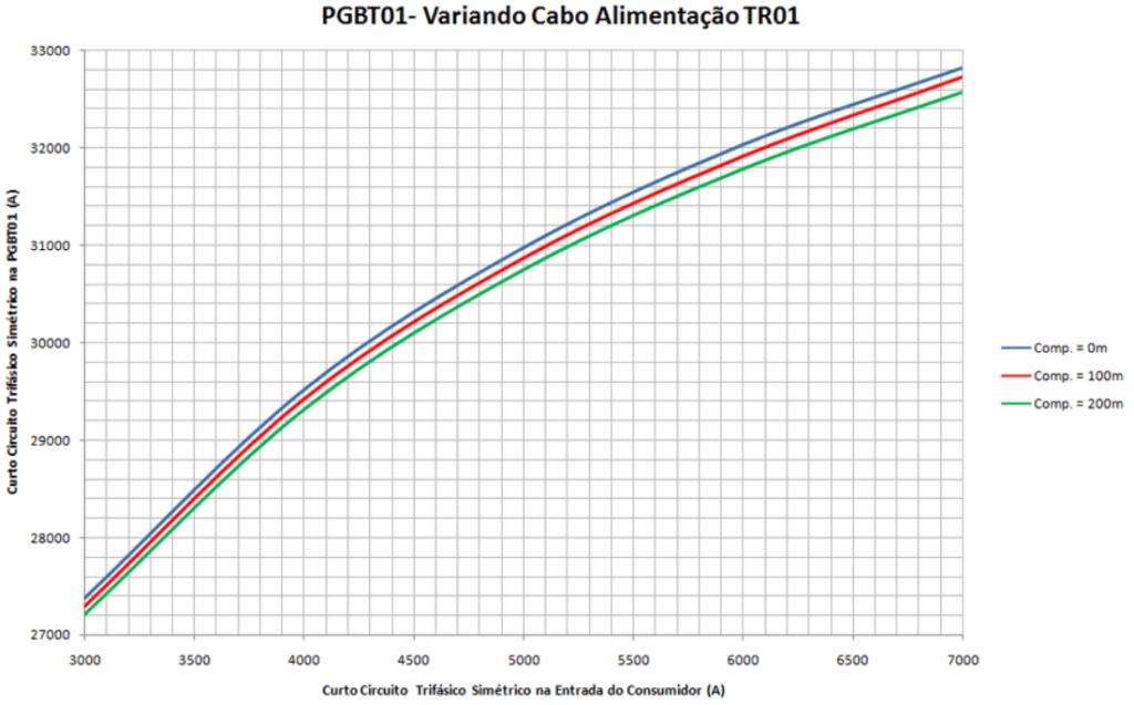 Nível de curto circuito trifásico no PGBT1 variando alimentação TR01