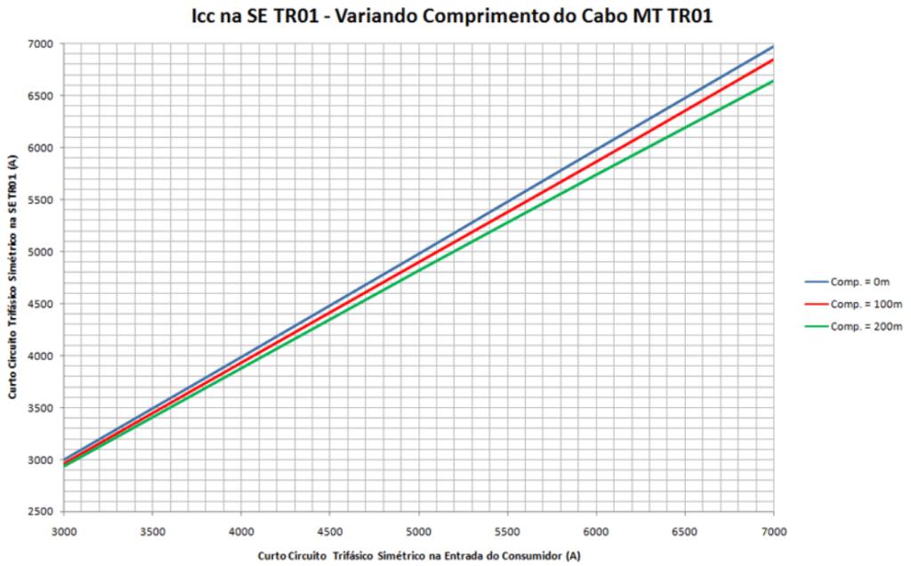 Nível de curto circuito trifásico no TR1 variando cabo TR01