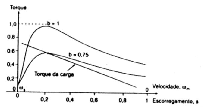 curvas de torque-velocidade para tensão do estator variável