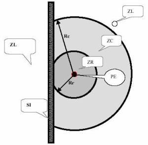 Distâncias no ar que delimitam radialmente as zonas de risco, controlada e livre, com interposição de superfície de separação física adequada.