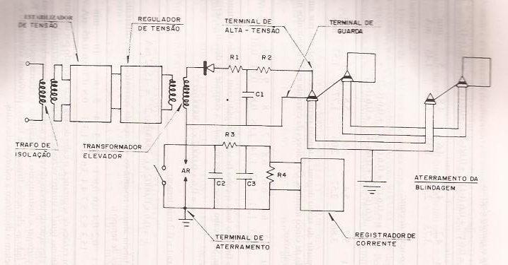 Diagrama simplificado de um instrumento do teste em CC