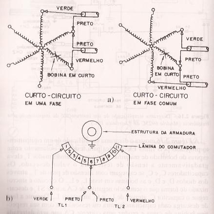 Exemplos de conexões de testes