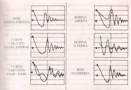 Exemplos de tipos de ondas