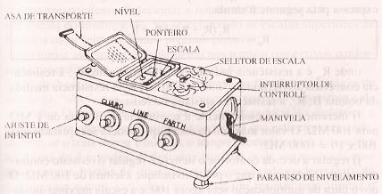 Vista externa de um megger manual