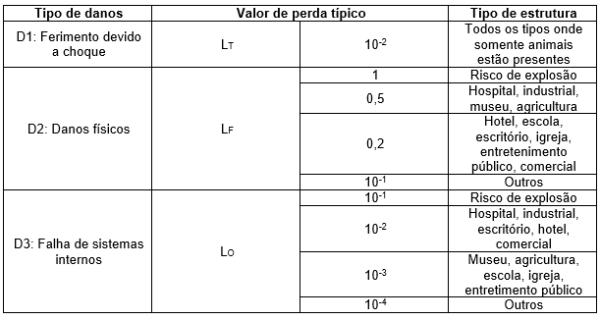 Tabela 23 - Tipo de perda L4 valores médios típicos de LT, LF, LO