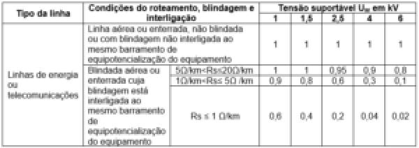 tabela 20 - Valores da probabilidade PLD dependendo da resistência RS da blindagem do cabo e da tensão suportável de impulso UW do equipamento