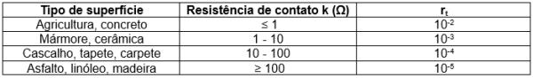 tabela 5 - Fator de redução rt em função do tipo da superfície do solo ou piso