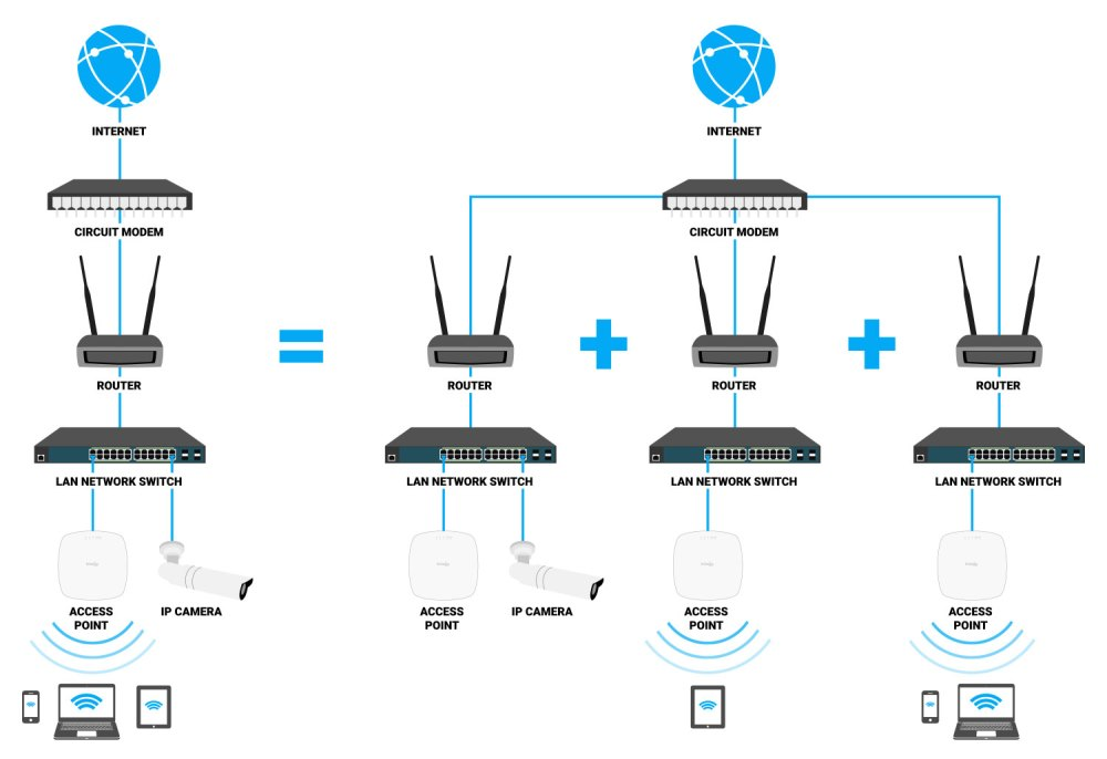 medium resolution of even when you only need a single access point to provide wi fi coverage there are at least two distinct and isolated networks needed