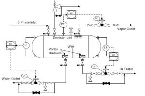 Typical P&ID arrangement for 3 phase separator vessels  EnggCyclopedia