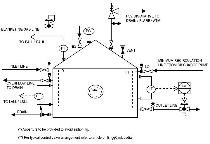 energy bar diagram examples vw golf mk4 radio wiring typical p&id arrangement for storage tanks - enggcyclopedia
