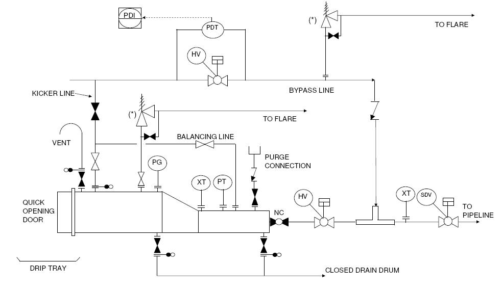 Ansul System Wiring Diagram Typical P Amp Id Arrangements And Symbols Enggcyclopedia