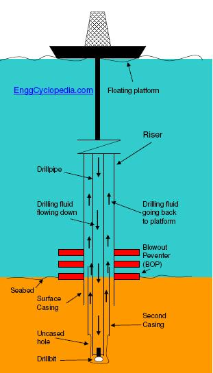 oil rig diagram spa wiring schematic riser - enggcyclopedia