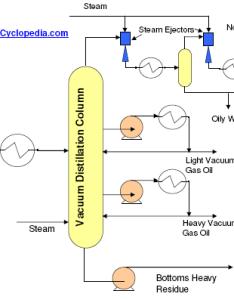 also vacuum distillation unit enggcyclopedia rh