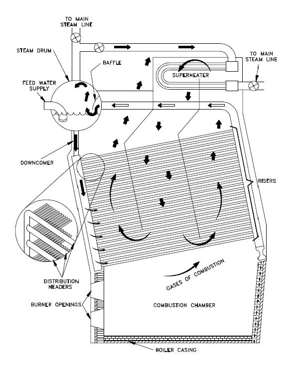 Boiler System: Parts Of A Boiler System