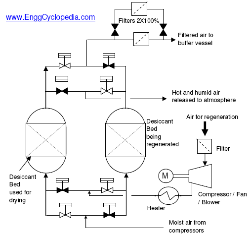 Hvac Wiring Diagrams Schematics And Line Typical Pfd Instrument Air Dryer And Filter System