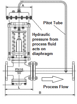 Honeywell Zone Control Wiring Diagram Self Actuated Pressure Control Valves Enggcyclopedia