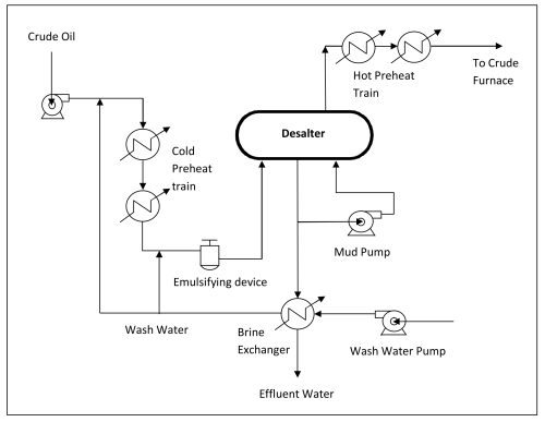 small resolution of crude oil desalting unit