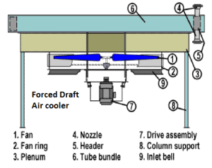 Air Coolers  EnggCyclopedia