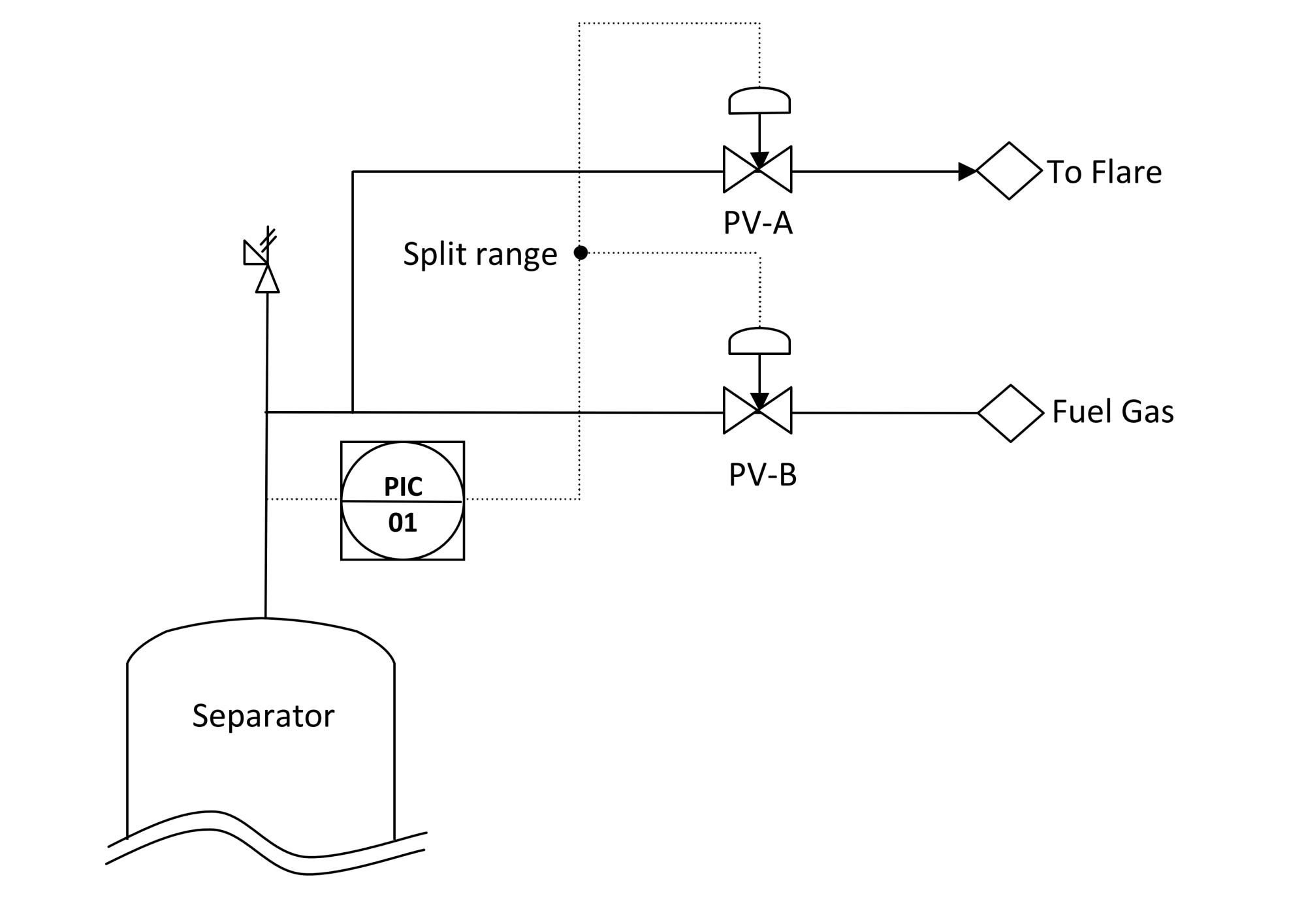 hight resolution of split range control loop