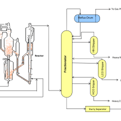 Oil Refinery Layout Diagram Plug Power Q2 Typical Pfd Of Residue Catalytic Cracking Enggcyclopedia