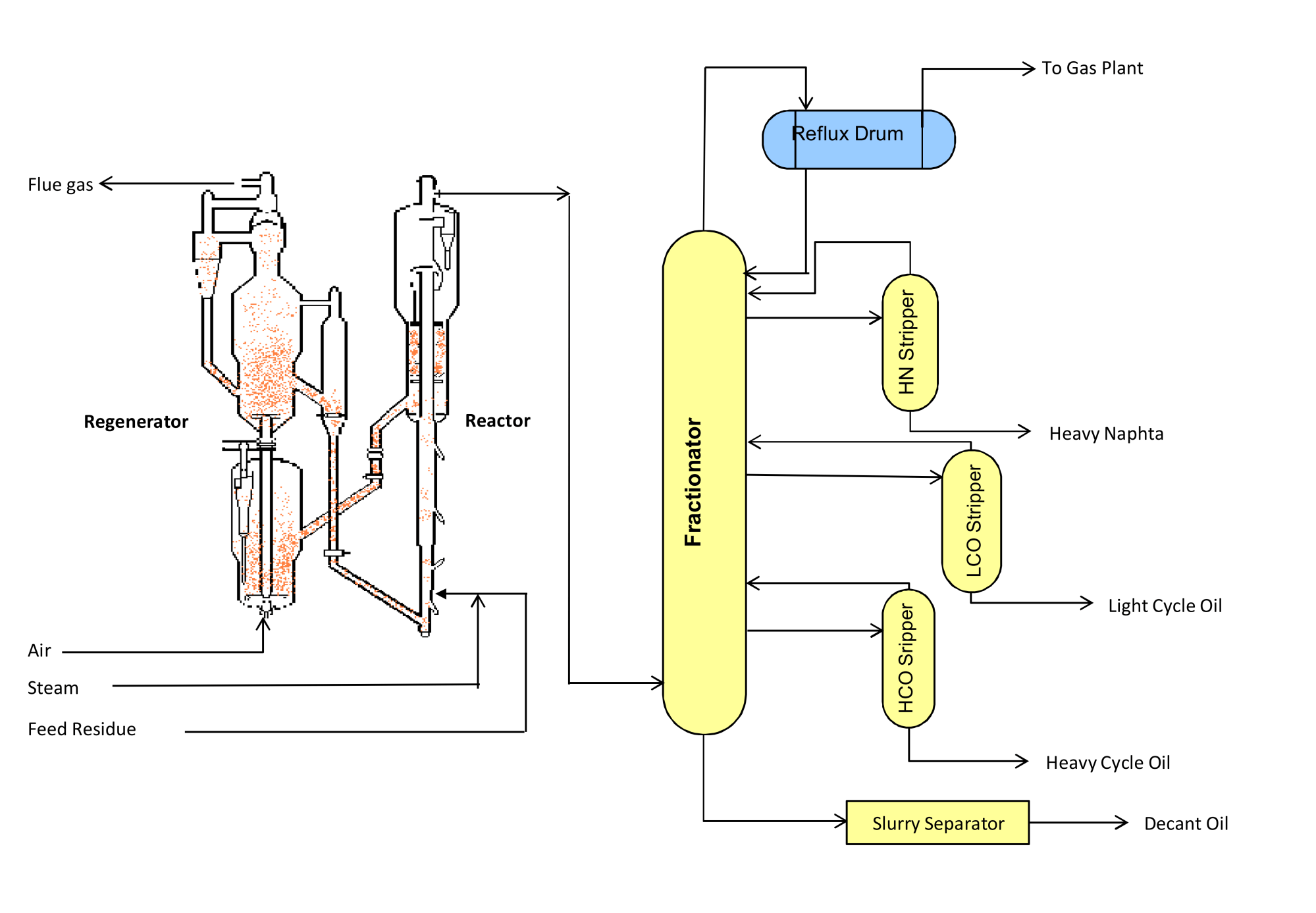 hight resolution of residue catalytic cracking unit