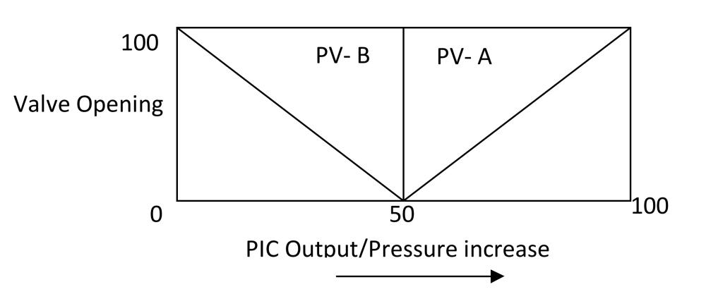 medium resolution of split range control loop