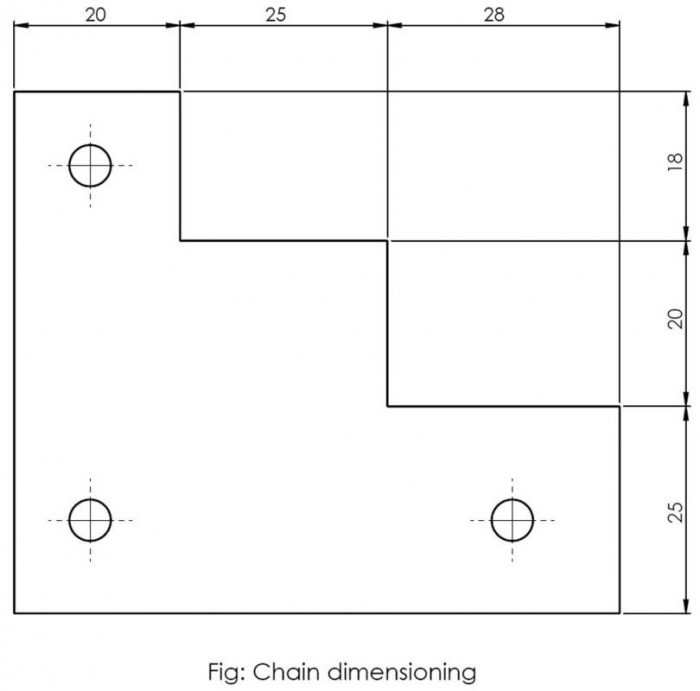 Chain Dimensioning
