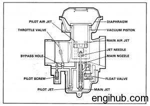 Carburetor: Details About Construction and Working of