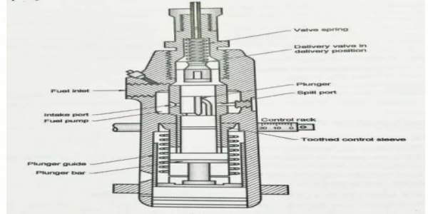 Fuel Injection Pump: How a Fuel Injection Pump Works in