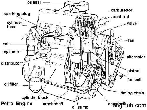 Terms: 10 Most Important Terms in I. C. Engine Every