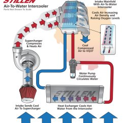 Plumbing Manifold Diagram Ford Transit Connect Wiring New Idea For The Mk6 Air Water Intercooler Vw Gti Mkvi