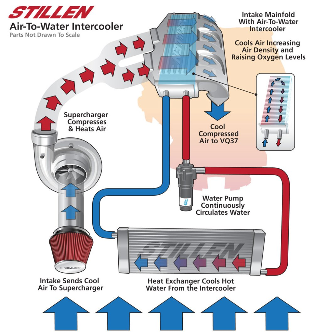 medium resolution of water to air intercooler design diagram flow chart cfm power