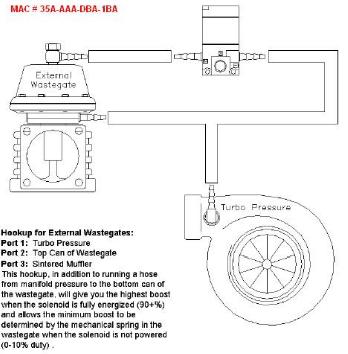 external wastegate diagram interior heart 3 port vs 4 boost control tuning solenoid routing vacuum hoses