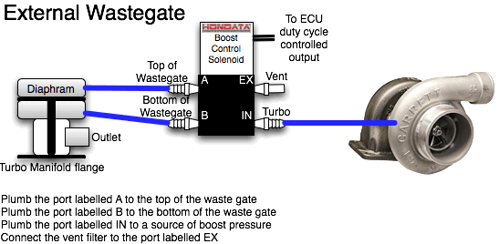 external wastegate diagram where is your gallbladder 3 port vs 4 boost control tuning solenoid routing vacuum hoses help