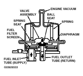 Returnless Fuel System comparison Car Gas Flow Diagram