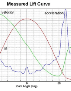 He uses excel to create charts of cam position velocity and acceleration the industry standard way graphing this data is include all three curves also how add  third  axis scatter chart engineerexcel rh