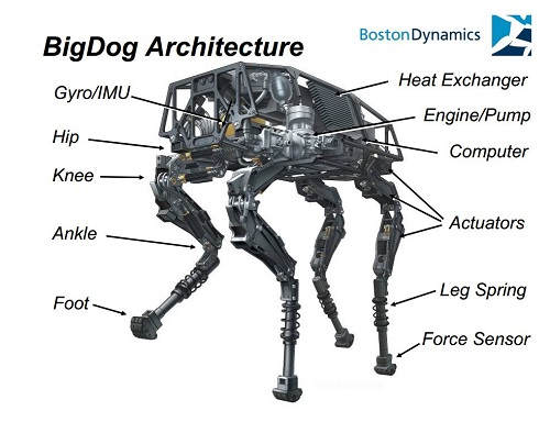 Google's BigDog Robot Climbs and Balances > ENGINEERING.com