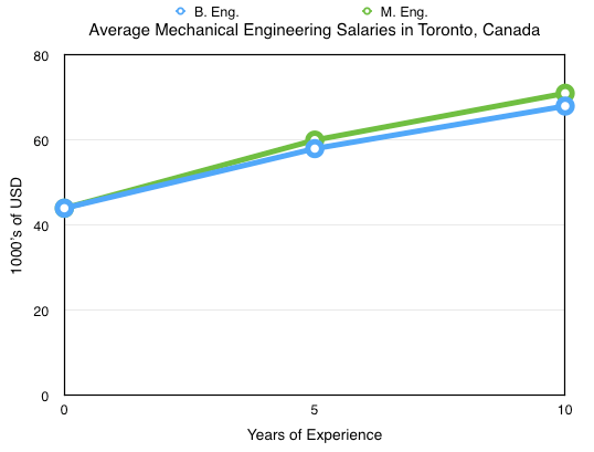 Mechanical Engineering Salaries, Toronto, Canada
