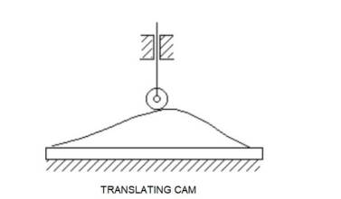 part of translating cam