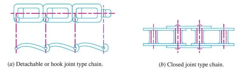 Conveyor Chain drive