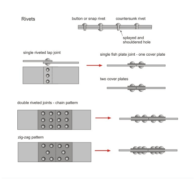 types of Rivet joints
