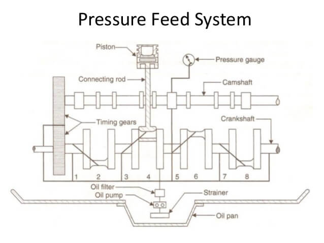 Pressure Lubrication System
