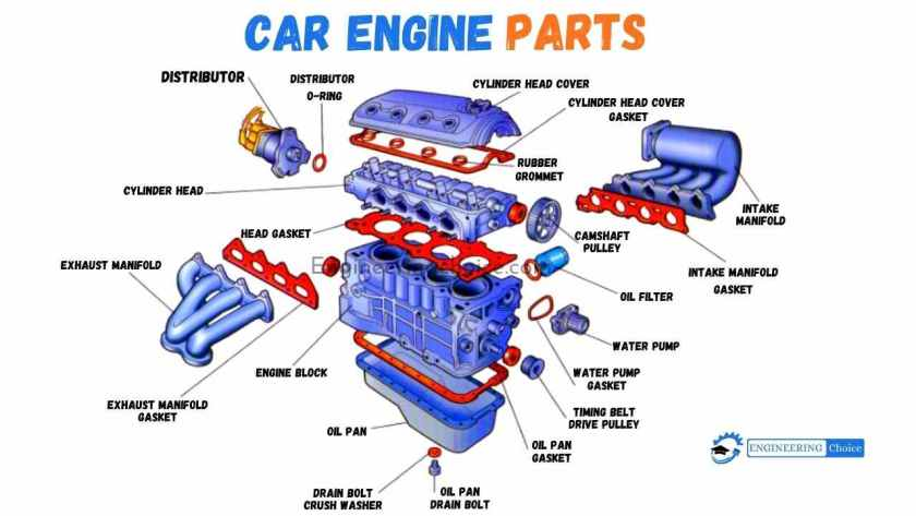 Refer to the Car engine diagram to get an inside look at your engine. For a 4-stroke engine, an important component of the engine includes the engine block, crankshaft, connecting rod, piston, and valves. A single sweep of the cylinder by the piston in an upward or downward motion is known as a stroke.