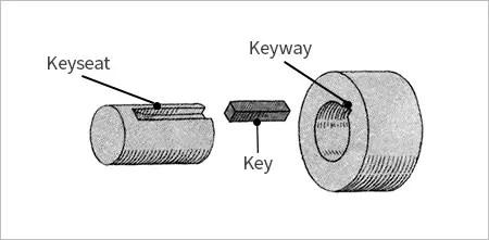 Shaft key