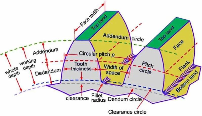 Spur Gear Terminology